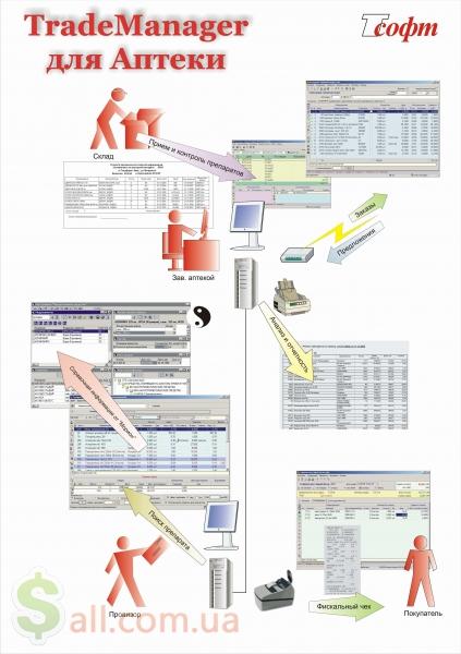 Фото Программа для автоматизация учета в аптеке, фарм компании